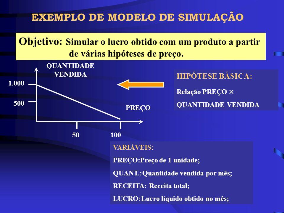 EXEMPLO DE MODELO DE SIMULAÇÃO Objetivo: Simular o lucro obtido com um produto a partir de várias hipóteses de preço. 1.000 10050 500 QUANTIDADE VENDI