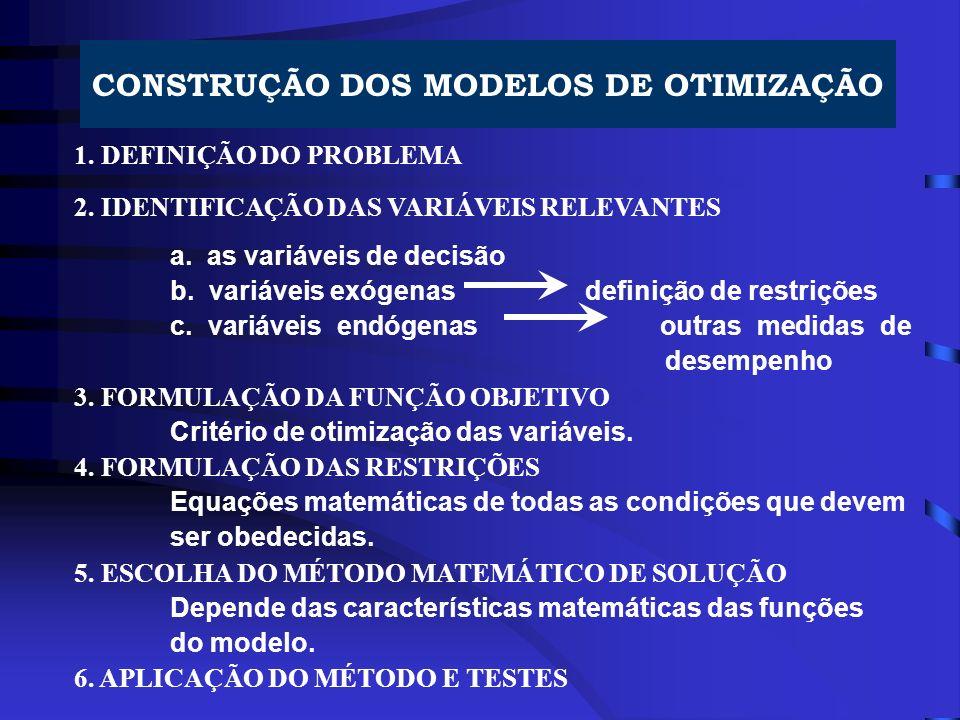 CONSTRUÇÃO DOS MODELOS DE OTIMIZAÇÃO 1. DEFINIÇÃO DO PROBLEMA 2. IDENTIFICAÇÃO DAS VARIÁVEIS RELEVANTES a. as variáveis de decisão b. variáveis exógen