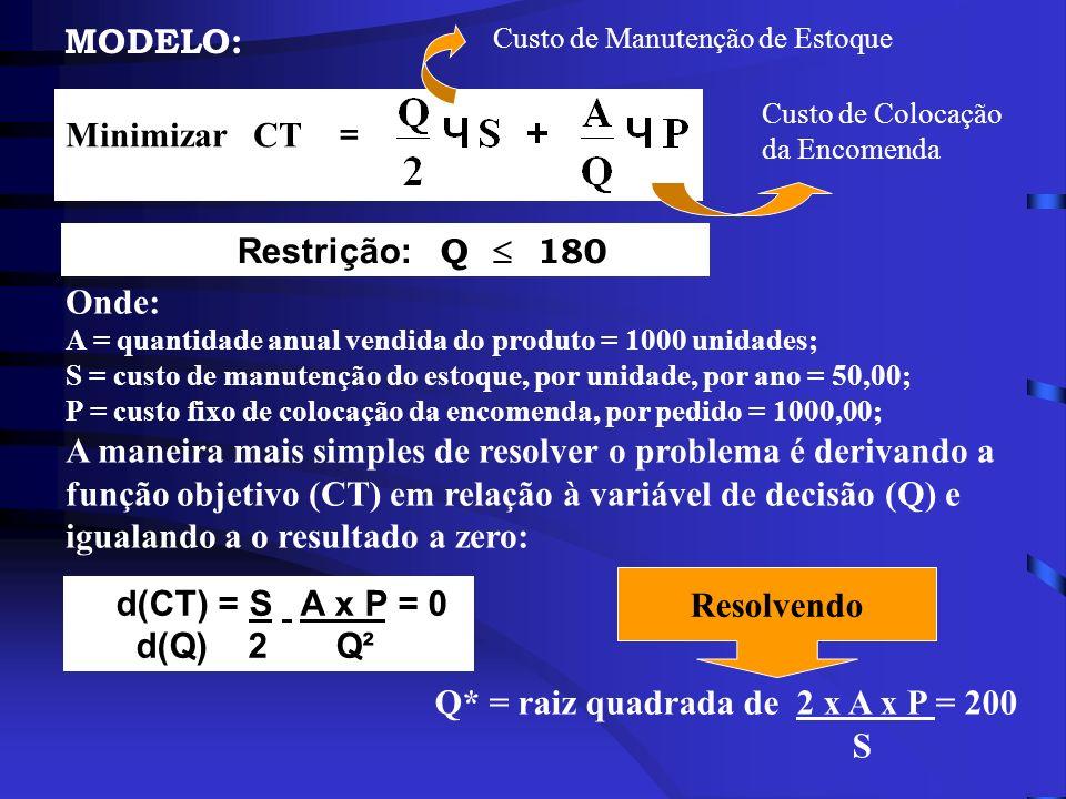 MODELO: Restrição: Q 180 Minimizar CT = Custo de Manutenção de Estoque Custo de Colocação da Encomenda Onde: A = quantidade anual vendida do produto =