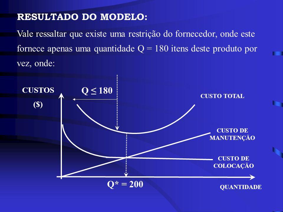 RESULTADO DO MODELO: CUSTO DE MANUTENÇÃO CUSTO DE COLOCAÇÃO CUSTO TOTAL QUANTIDADE CUSTOS ($) Q* = 200 Vale ressaltar que existe uma restrição do forn