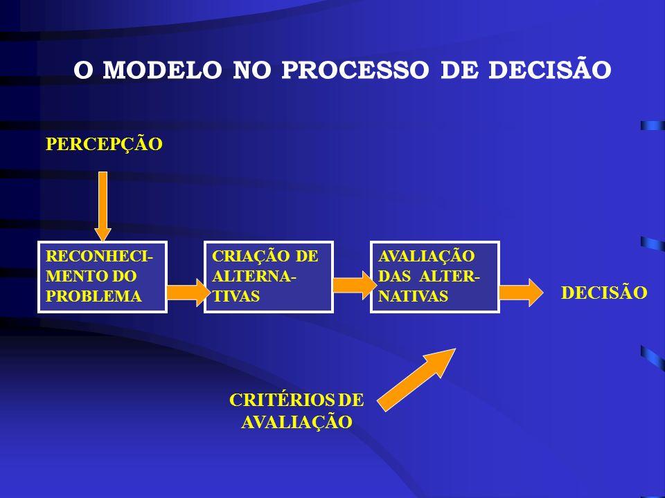 O MODELO NO PROCESSO DE DECISÃO DECISÃO PERCEPÇÃO RECONHECI- MENTO DO PROBLEMA CRIAÇÃO DE ALTERNA- TIVAS AVALIAÇÃO DAS ALTER- NATIVAS CRITÉRIOS DE AVA