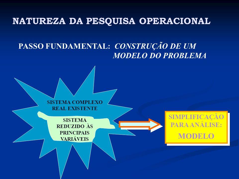 NATUREZA DA PESQUISA OPERACIONAL PASSO FUNDAMENTAL: CONSTRUÇÃO DE UM MODELO DO PROBLEMA SISTEMA COMPLEXO REAL EXISTENTE SISTEMA REDUZIDO ÀS PRINCIPAIS