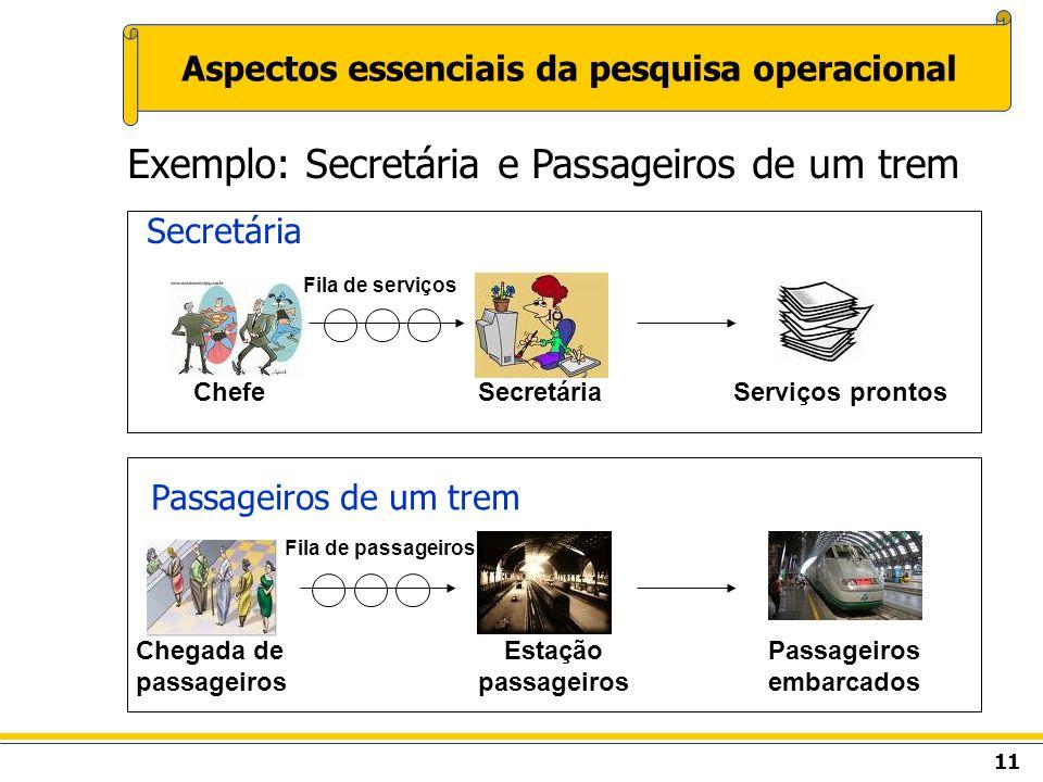 11 Aspectos essenciais da pesquisa operacional Exemplo: Secretária e Passageiros de um trem Secretária Passageiros de um trem Chegada de passageiros E
