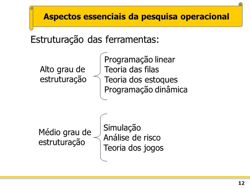 12 Aspectos essenciais da pesquisa operacional Estruturação das ferramentas: Alto grau de estruturação Médio grau de estruturação Programação linear T