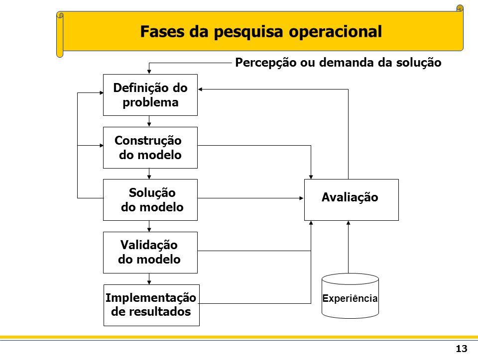 13 Fases da pesquisa operacional Construção do modelo Experiência Percepção ou demanda da solução Definição do problema Solução do modelo Validação do