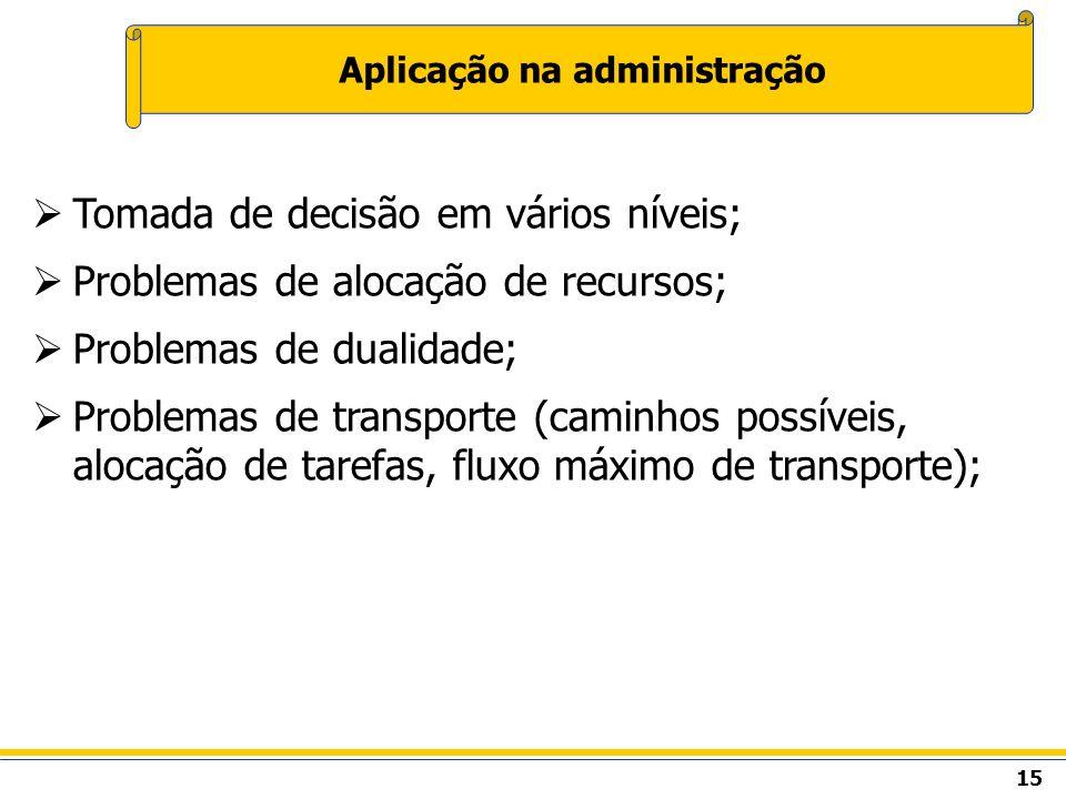 15 Aplicação na administração Tomada de decisão em vários níveis; Problemas de alocação de recursos; Problemas de dualidade; Problemas de transporte (