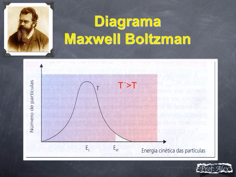 Diagrama Maxwell Boltzman T´>T