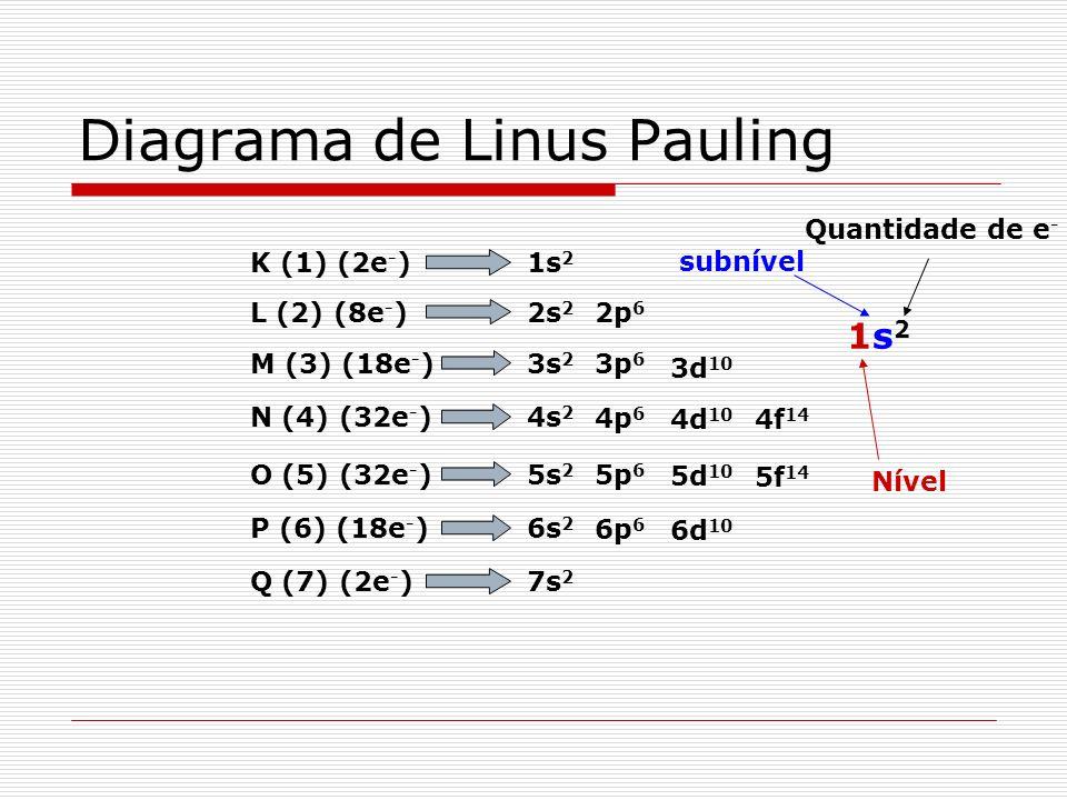 Número máximo de elétrons por subnível s ( = 0 ) = 2 elétrons p ( = 1 ) = 6 d ( = 2 ) = 10 elétrons f ( = 3 ) = 14 elétrons e - = 4 + 2