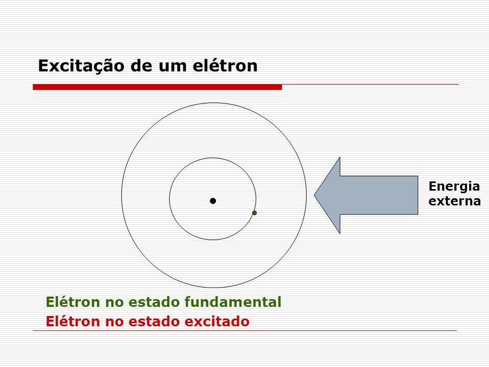 Um elétron pode absorver energia de uma fonte externa, saltando para um nível mais energético (estado excitado). Um elétron excitado libera energia lu