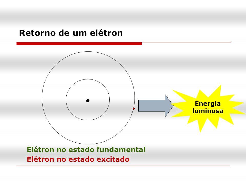 Energia luminosa Retorno de um elétron Elétron no estado fundamental Elétron no estado excitado
