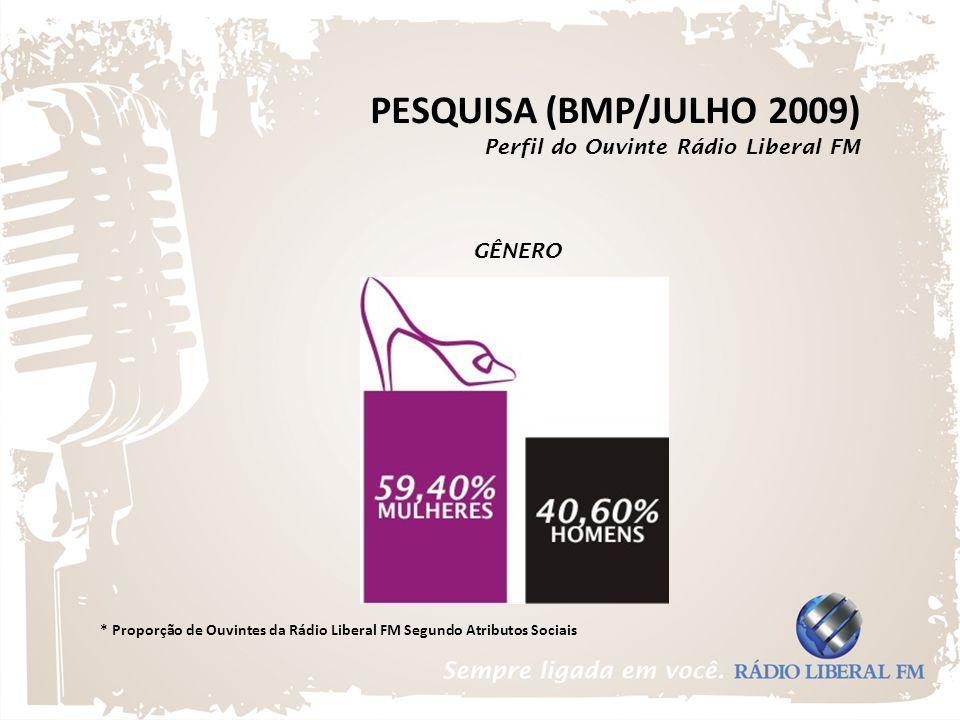 PESQUISA (BMP/JULHO 2009) Perfil do Ouvinte Rádio Liberal FM GÊNERO * Proporção de Ouvintes da Rádio Liberal FM Segundo Atributos Sociais