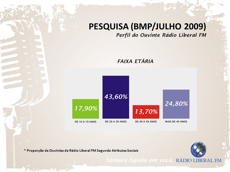 FAIXA ETÁRIA * Proporção de Ouvintes da Rádio Liberal FM Segundo Atributos Sociais PESQUISA (BMP/JULHO 2009) Perfil do Ouvinte Rádio Liberal FM