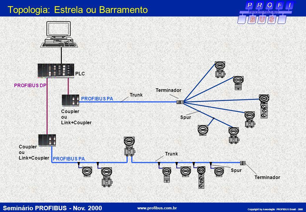 Seminário PROFIBUS - Nov. 2000 www.profibus.com.br Copyright by Associação PROFIBUS Brasil - 2000 Trunk Spur Terminador PLC PROFIBUS PA PROFIBUS DP Co
