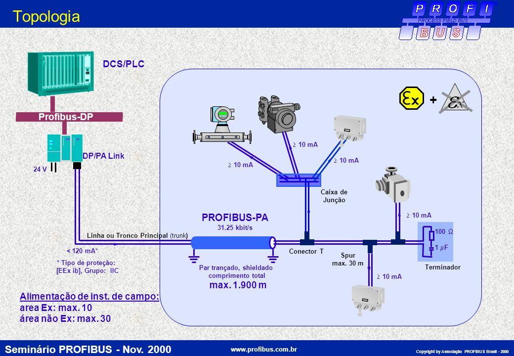 Seminário PROFIBUS - Nov. 2000 www.profibus.com.br Copyright by Associação PROFIBUS Brasil - 2000 DCS/PLC PROFIBUS-PA 31.25 kbit/s Par trançado, shiel