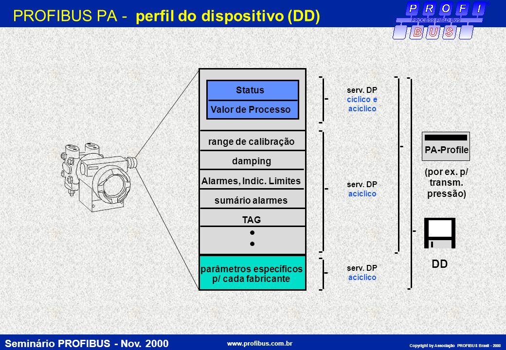 Seminário PROFIBUS - Nov. 2000 www.profibus.com.br Copyright by Associação PROFIBUS Brasil - 2000 PROFIBUS PA - perfil do dispositivo (DD) range de ca