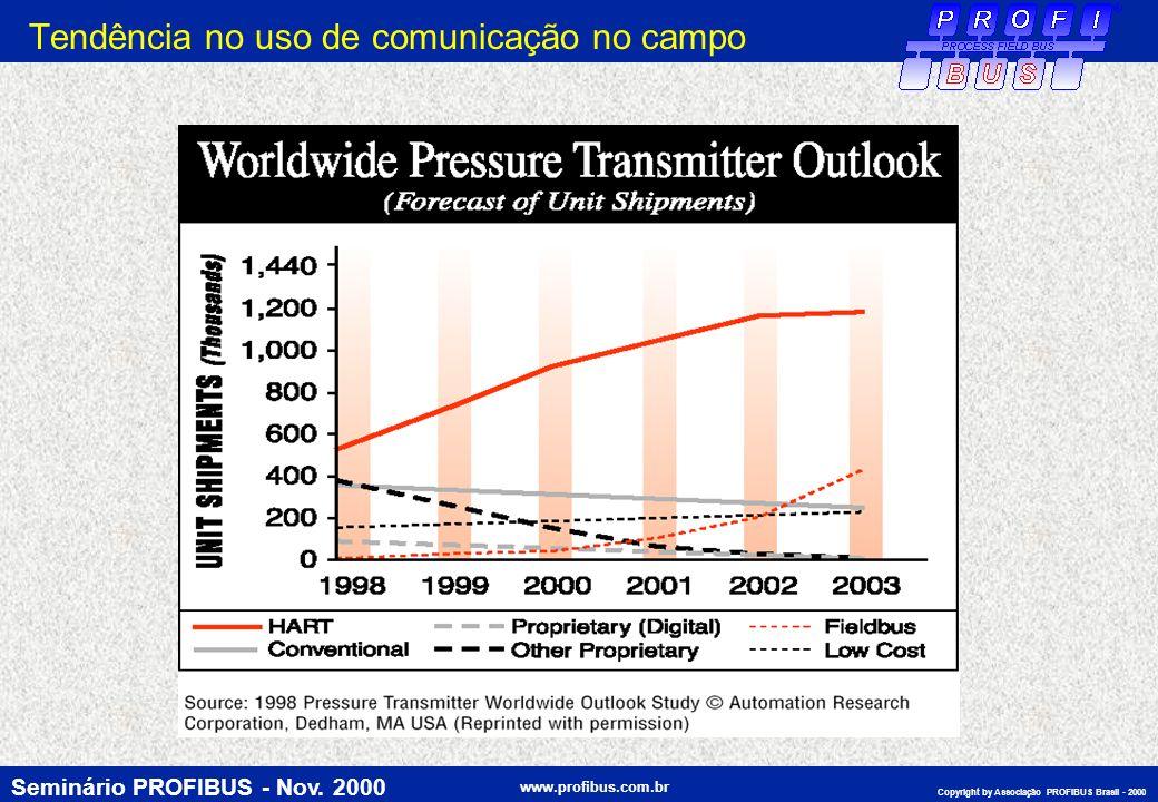 Seminário PROFIBUS - Nov. 2000 www.profibus.com.br Copyright by Associação PROFIBUS Brasil - 2000 Tendência no uso de comunicação no campo