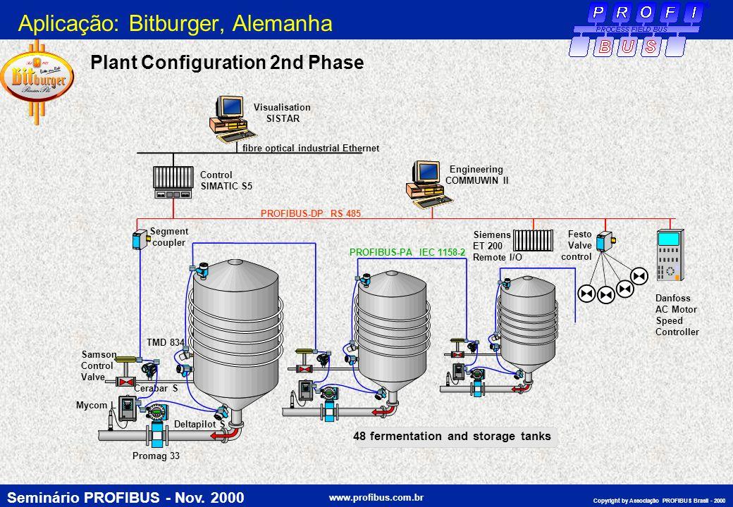 Seminário PROFIBUS - Nov. 2000 www.profibus.com.br Copyright by Associação PROFIBUS Brasil - 2000 TMD 834 Cerabar S Samson Control Valve Promag 33 Del