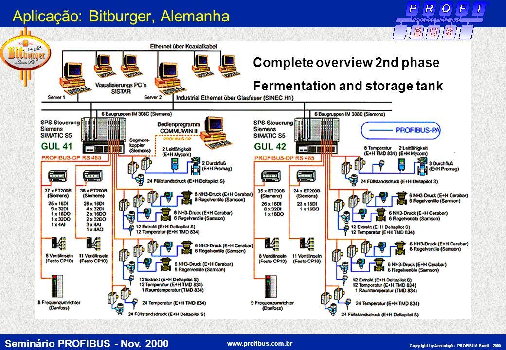 Seminário PROFIBUS - Nov. 2000 www.profibus.com.br Copyright by Associação PROFIBUS Brasil - 2000 Complete overview 2nd phase Fermentation and storage