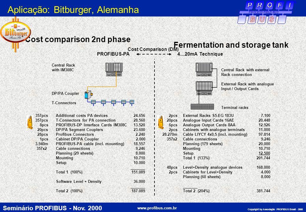 Seminário PROFIBUS - Nov. 2000 www.profibus.com.br Copyright by Associação PROFIBUS Brasil - 2000 Fermentation and storage tank Cost comparison 2nd ph