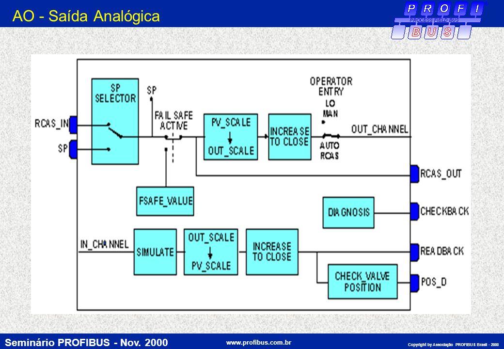 Seminário PROFIBUS - Nov. 2000 www.profibus.com.br Copyright by Associação PROFIBUS Brasil - 2000 AO - Saída Analógica