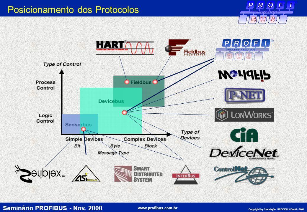 Seminário PROFIBUS - Nov. 2000 www.profibus.com.br Copyright by Associação PROFIBUS Brasil - 2000 Posicionamento dos Protocolos