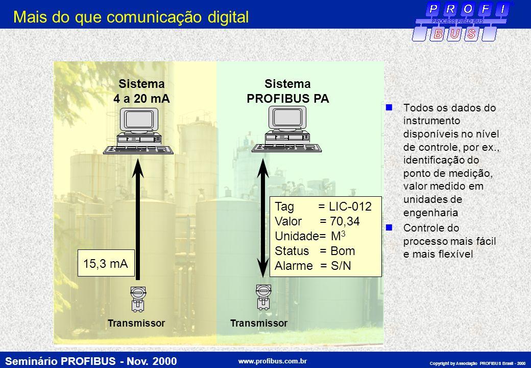 Seminário PROFIBUS - Nov. 2000 www.profibus.com.br Copyright by Associação PROFIBUS Brasil - 2000 15,3 mA Sistema 4 a 20 mA Transmissor Tag = LIC-012