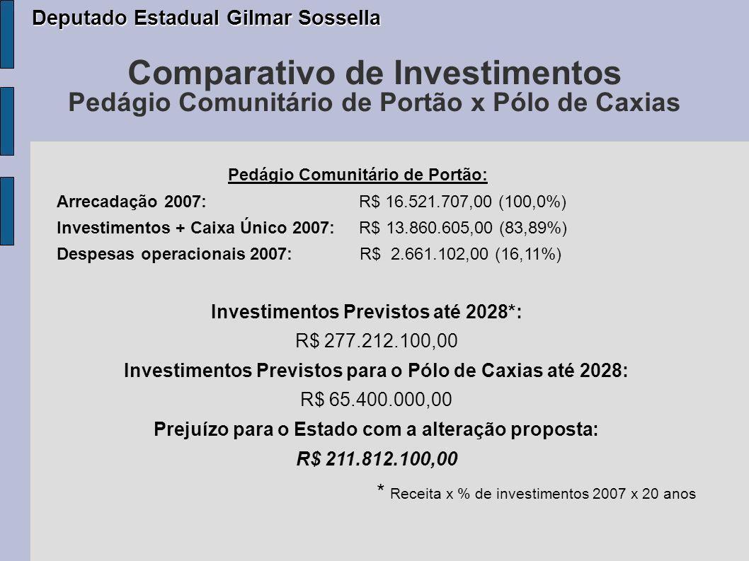 Comparativo de Investimentos Pedágio Comunitário de Portão x Pólo de Caxias Pedágio Comunitário de Portão: Arrecadação 2007: R$ 16.521.707,00 (100,0%) Investimentos + Caixa Único 2007: R$ 13.860.605,00 (83,89%) Despesas operacionais 2007: R$ 2.661.102,00 (16,11%) Investimentos Previstos até 2028*: R$ 277.212.100,00 Investimentos Previstos para o Pólo de Caxias até 2028: R$ 65.400.000,00 Prejuízo para o Estado com a alteração proposta: R$ 211.812.100,00 * Receita x % de investimentos 2007 x 20 anos Deputado Estadual Gilmar Sossella Deputado Estadual Gilmar Sossella