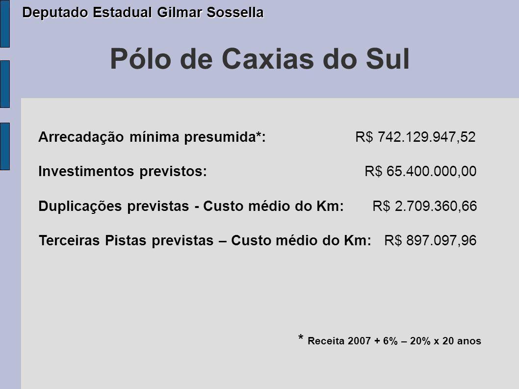 Pólo de Caxias do Sul Arrecadação mínima presumida*: R$ 742.129.947,52 Investimentos previstos: R$ 65.400.000,00 Duplicações previstas - Custo médio do Km: R$ 2.709.360,66 Terceiras Pistas previstas – Custo médio do Km: R$ 897.097,96 * Receita 2007 + 6% – 20% x 20 anos Deputado Estadual Gilmar Sossella Deputado Estadual Gilmar Sossella