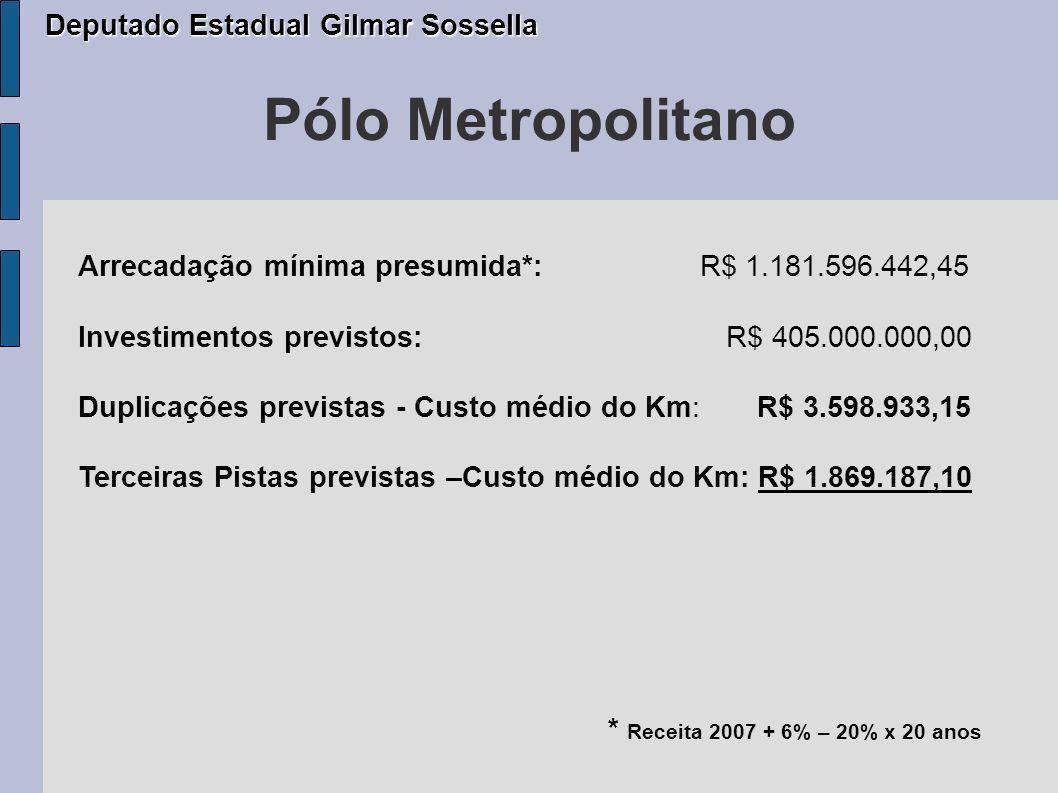 Pólo Metropolitano Arrecadação mínima presumida*: R$ 1.181.596.442,45 Investimentos previstos: R$ 405.000.000,00 Duplicações previstas - Custo médio do Km: R$ 3.598.933,15 Terceiras Pistas previstas –Custo médio do Km: R$ 1.869.187,10 * Receita 2007 + 6% – 20% x 20 anos Deputado Estadual Gilmar Sossella Deputado Estadual Gilmar Sossella