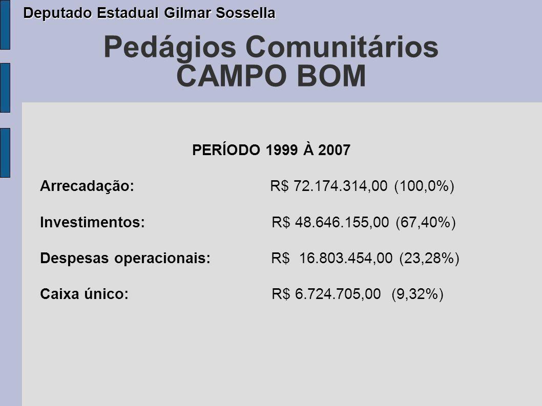 Pedágios Comunitários CAMPO BOM PERÍODO 1999 À 2007 Arrecadação: R$ 72.174.314,00 (100,0%) Investimentos: R$ 48.646.155,00 (67,40%) Despesas operacionais: R$ 16.803.454,00 (23,28%) Caixa único: R$ 6.724.705,00 (9,32%) Deputado Estadual Gilmar Sossella Deputado Estadual Gilmar Sossella