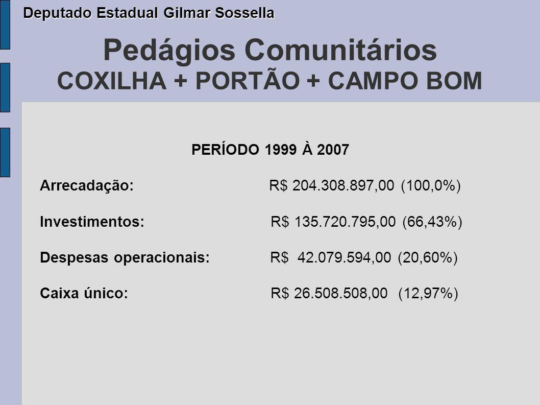Pedágios Comunitários COXILHA + PORTÃO + CAMPO BOM PERÍODO 1999 À 2007 Arrecadação: R$ 204.308.897,00 (100,0%) Investimentos: R$ 135.720.795,00 (66,43%) Despesas operacionais: R$ 42.079.594,00 (20,60%) Caixa único: R$ 26.508.508,00 (12,97%) Deputado Estadual Gilmar Sossella Deputado Estadual Gilmar Sossella