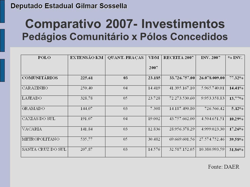 Comparativo 2007- Investimentos Pedágios Comunitário x Pólos Concedidos Deputado Estadual Gilmar Sossella Deputado Estadual Gilmar Sossella Fonte: DAER
