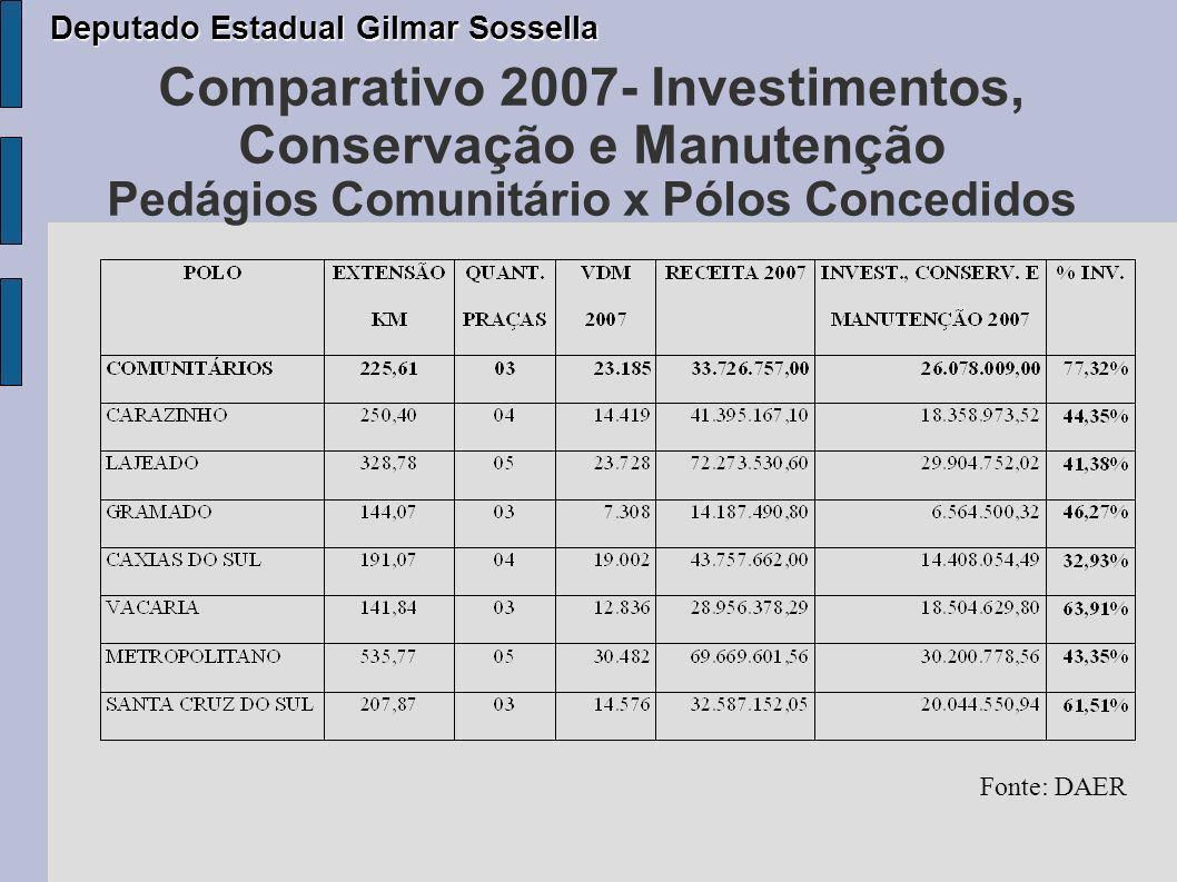 Comparativo 2007- Investimentos, Conservação e Manutenção Pedágios Comunitário x Pólos Concedidos Deputado Estadual Gilmar Sossella Deputado Estadual Gilmar Sossella Fonte: DAER