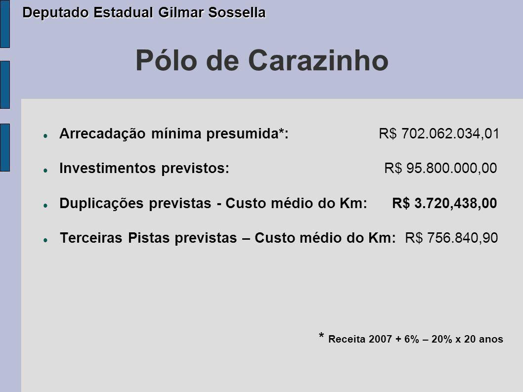 Pólo Santa Cruz do Sul Projeto: Extensão do Pólo: Passa dos atuais 207,87Km para 262,32Km, em virtude da abertura da Praça na RSC 287.
