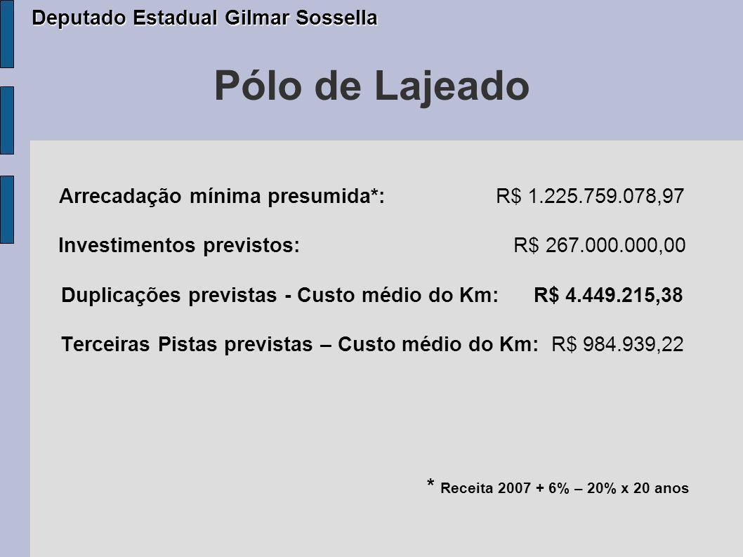 Pólo de Vacaria Arrecadação mínima presumida*: R$ 491.100.175,80 Investimentos previstos: R$ 48.900.000,00 Duplicações previstas - Custo médio do Km: R$ 3.021.600,00 Terceiras Pistas previstas –Custo médio do Km: R$ 1.687.977,49 * Receita 2007 + 6% – 20% x 20 anos Deputado Estadual Gilmar Sossella Deputado Estadual Gilmar Sossella