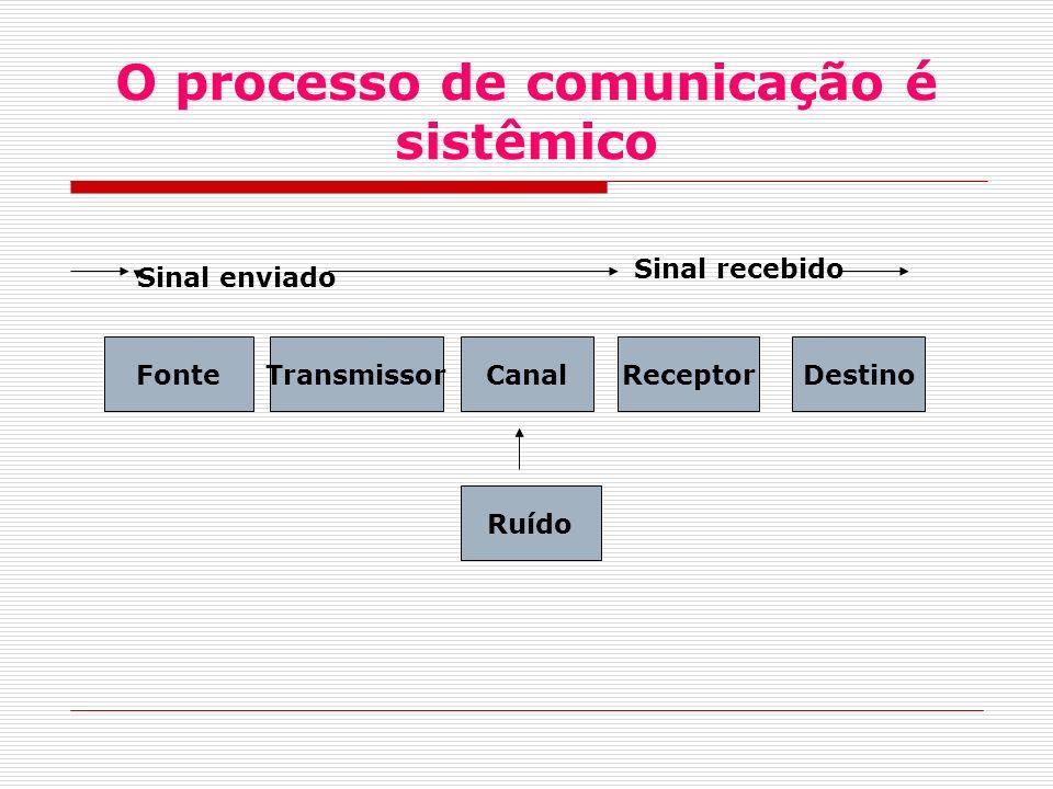 O processo de comunicação é sistêmico FonteTransmissorCanalReceptorDestino Ruído Sinal enviado Sinal recebido