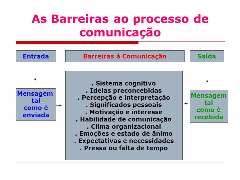 As Barreiras ao processo de comunicação EntradaBarreiras à ComunicaçãoSaída Mensagem tal como é enviada.