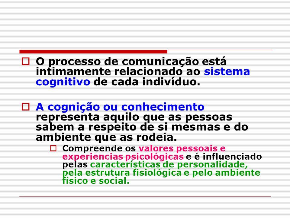 O processo de comunicação está intimamente relacionado ao sistema cognitivo de cada indivíduo.