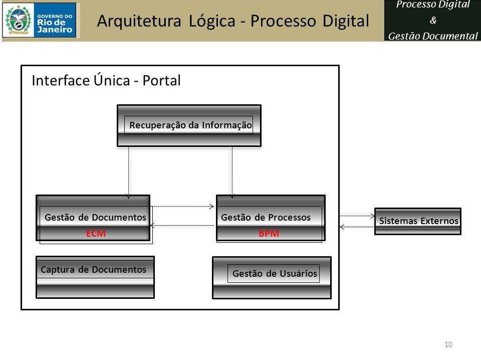 Processo Digital & Gestão Documental Arquitetura Lógica - Processo Digital Gestão de Documentos ECM Recuperação da Informação Gestão de Processos BPM