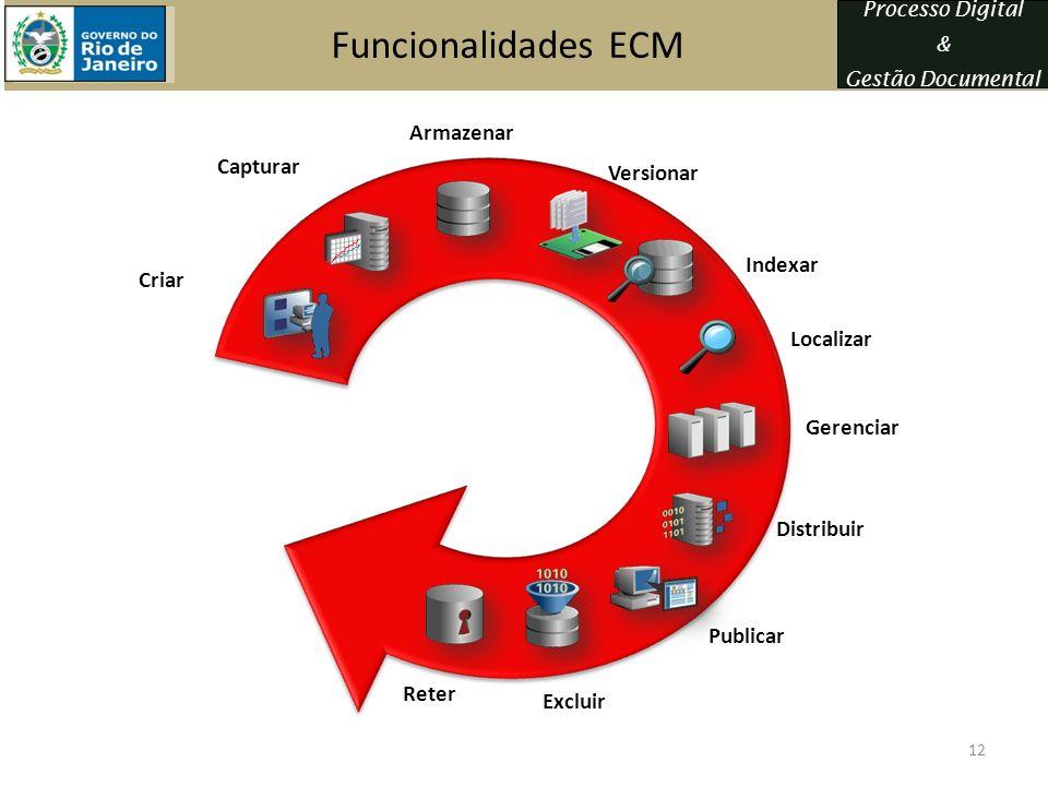Processo Digital & Gestão Documental Funcionalidades ECM Publicar Criar Indexar Armazenar Reter Excluir Localizar Distribuir Versionar Capturar Gerenc