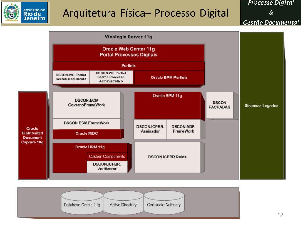 Processo Digital & Gestão Documental Arquitetura Física– Processo Digital 22