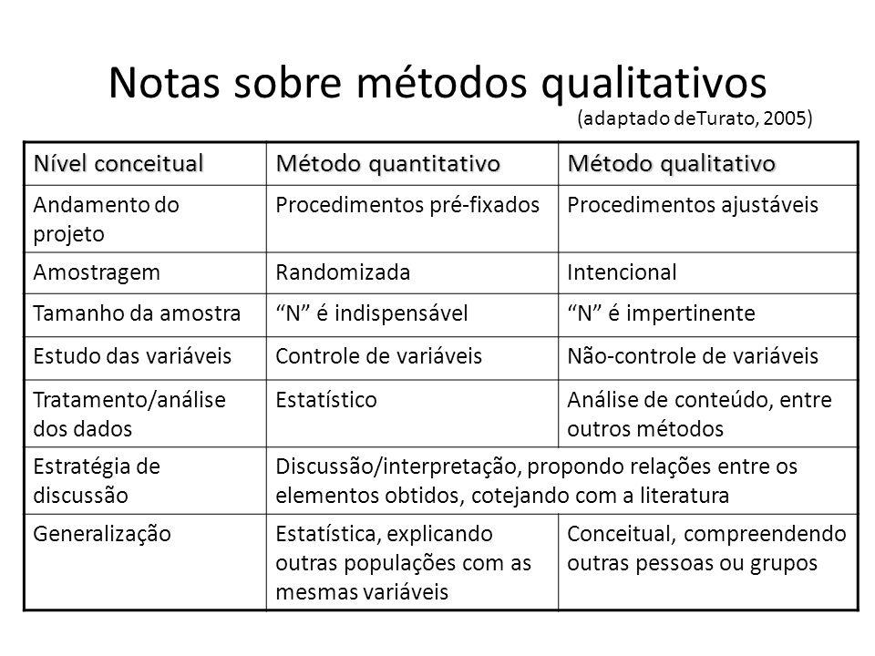Notas sobre métodos qualitativos (adaptado deTurato, 2005) Nível conceitual Método quantitativo Método qualitativo Andamento do projeto Procedimentos