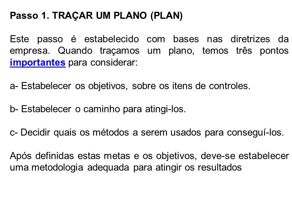 Passo 1. TRAÇAR UM PLANO (PLAN) Este passo é estabelecido com bases nas diretrizes da empresa. Quando traçamos um plano, temos três pontos importantes