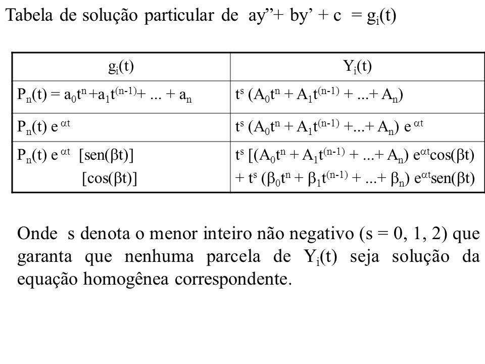 Tabela de solução particular de ay+ by + c = g i (t) g i (t)Y i (t) P n (t) = a 0 t n +a 1 t (n-1) +... + a n t s (A 0 t n + A 1 t (n-1) +...+ A n ) P