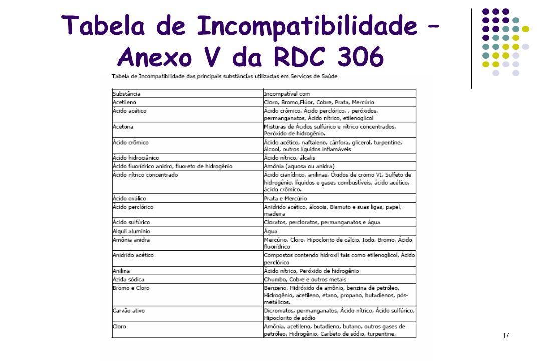 17 Tabela de Incompatibilidade – Anexo V da RDC 306