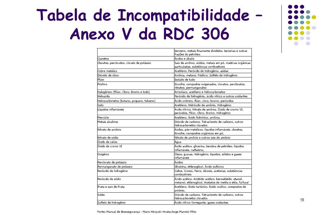 18 Tabela de Incompatibilidade – Anexo V da RDC 306
