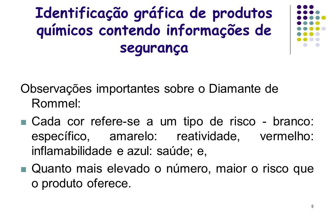 19 ESTOCAGEM SEGURA DE PRODUTOS QUÍMICOS Alguns exemplos comuns de estocagem inadequada: produtos químicos estocados por nome ou por ordem alfabética.