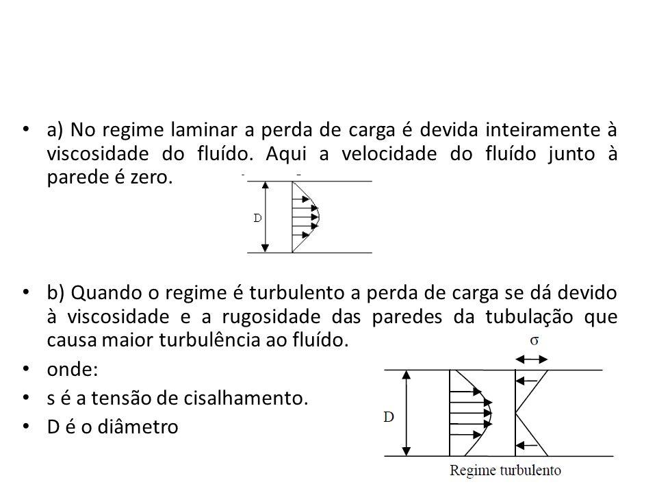 a) No regime laminar a perda de carga é devida inteiramente à viscosidade do fluído. Aqui a velocidade do fluído junto à parede é zero. b) Quando o re