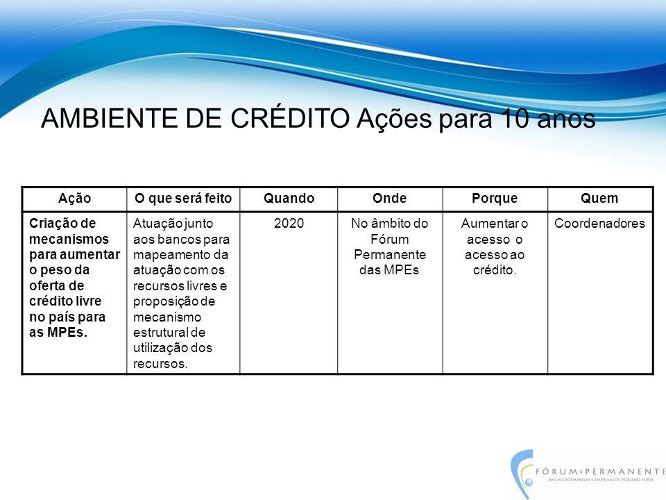 AçãoO que será feitoQuandoOndePorqueQuem Criação de mecanismos para aumentar o peso da oferta de crédito livre no país para as MPEs.