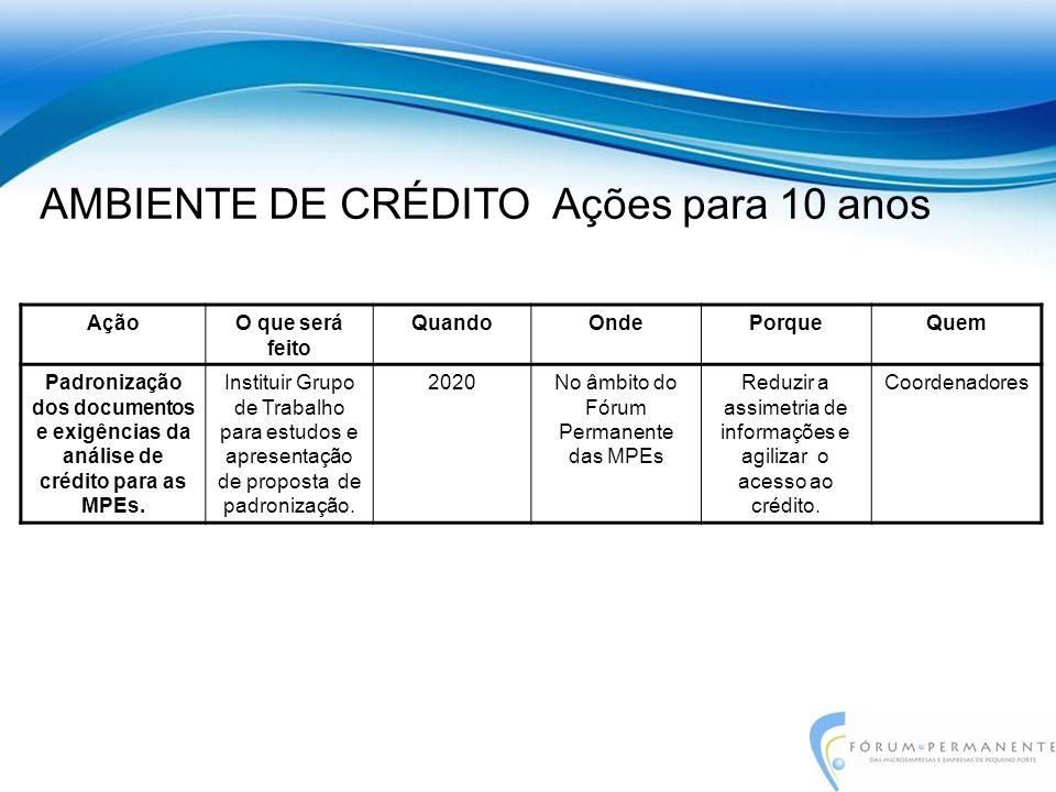 AçãoO que será feito QuandoOndePorqueQuem Padronização dos documentos e exigências da análise de crédito para as MPEs.